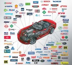 Automobilių dalys